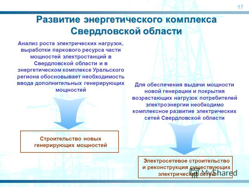 17 Анализ роста электрических нагрузок, выработки паркового ресурса части мощностей электростанций в Свердловской области и в энергетическом комплексе Уральского региона обосновывает необходимость ввода дополнительных генерирующих мощностей Развитие