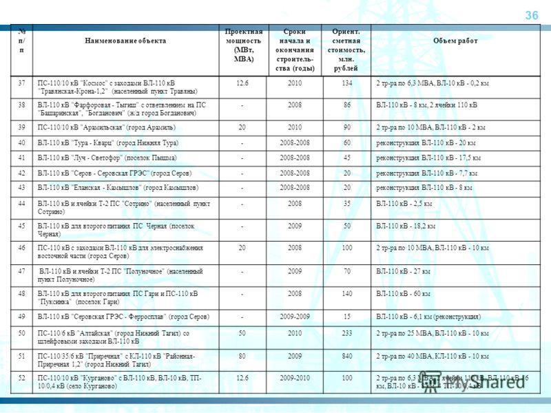 36 п/ п Наименование объекта Проектная мощность (МВт, МВА) Сроки начала и окончания строитель- ства (годы) Ориент. сметная стоимость, млн. рублей Объем работ 37ПС-110/10 кВ