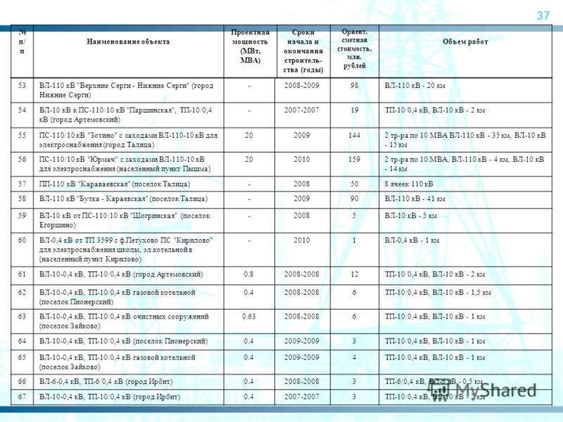 37 п/ п Наименование объекта Проектная мощность (МВт, МВА) Сроки начала и окончания строитель- ства (годы) Ориент. сметная стоимость, млн. рублей Объем работ 53ВЛ-110 кВ