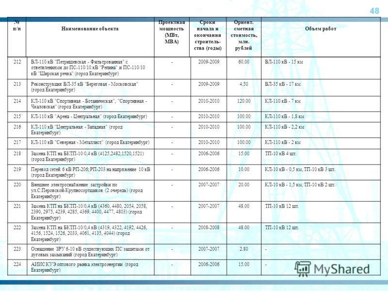 48 п/пНаименование объекта Проектная мощность (МВт, МВА) Сроки начала и окончания строитель- ства (годы) Ориент. сметная стоимость, млн. рублей Объем работ 212ВЛ-110 кВ