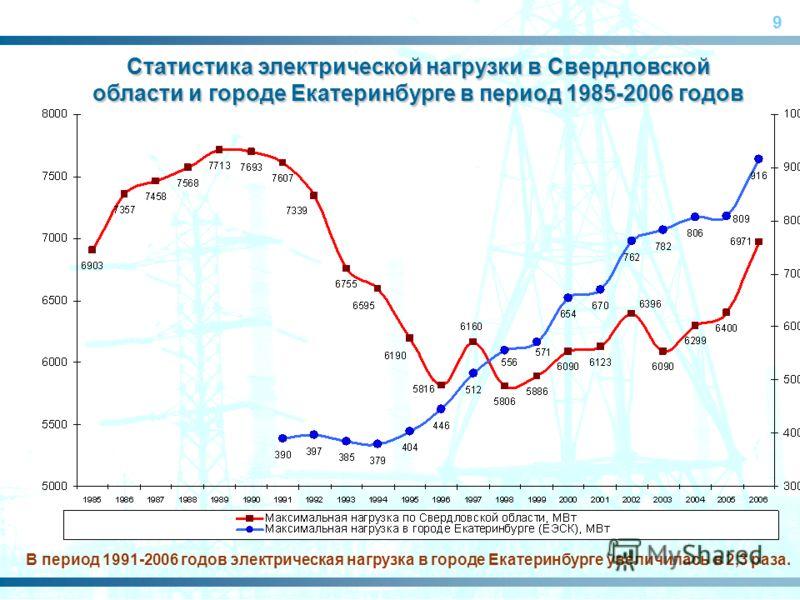 9 Статистика электрической нагрузки в Свердловской области и городе Екатеринбурге в период 1985-2006 годов В период 1991-2006 годов электрическая нагрузка в городе Екатеринбурге увеличилась в 2,3 раза.