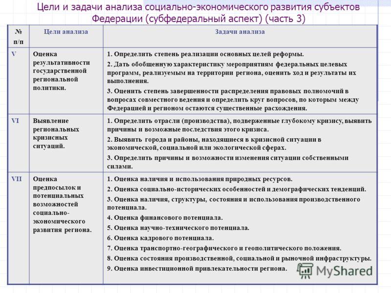 12 Цели и задачи анализа социально-экономического развития субъектов Федерации (субфедеральный аспект) (часть 3) п/п Цели анализаЗадачи анализа VОценка результативности государственной региональной политики. 1. Определить степень реализации основных