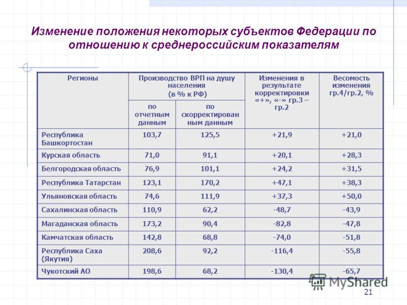21 Изменение положения некоторых субъектов Федерации по отношению к среднероссийским показателям РегионыПроизводство ВРП на душу населения (в % к РФ) Изменения в результате корректировки «+», «-» гр.3 – гр.2 Весомость изменения гр.4/гр.2, % по отчетн