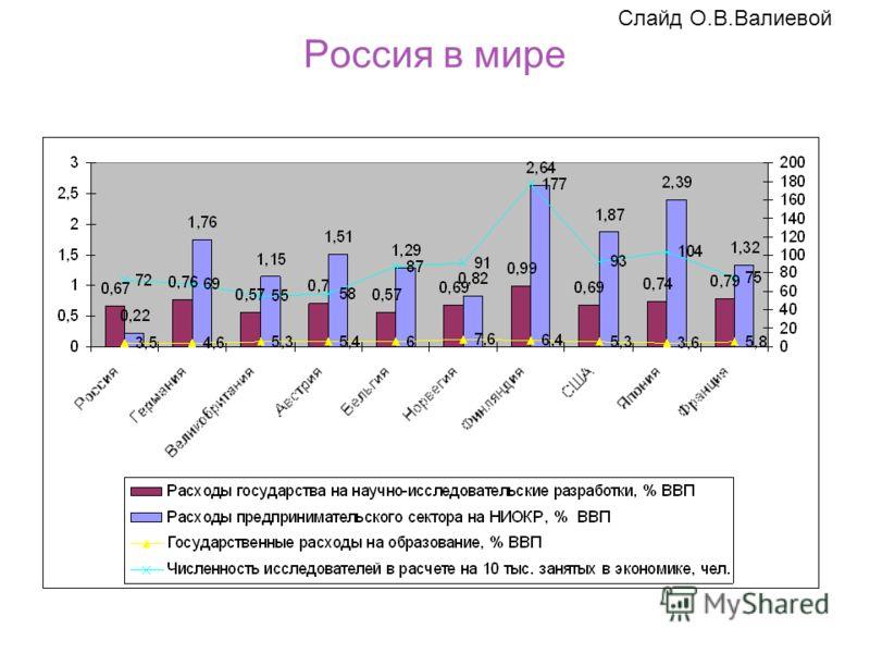 Россия в мире Слайд О.В.Валиевой