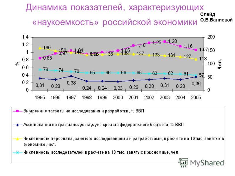 Динамика показателей, характеризующих «наукоемкость» российской экономики Слайд О.В.Валиевой