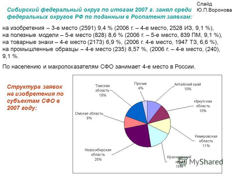 Сибирский федеральный округ по итогам 2007 г. занял среди федеральных округов РФ по поданным в Роспатент заявкам: на изобретения – 3-е место (2591) 9,4 % (2006 г. – 4-е место, 2528 ИЗ, 9,1 %), на полезные модели – 5-е место (828) 8,6 % (2006 г. – 5-е