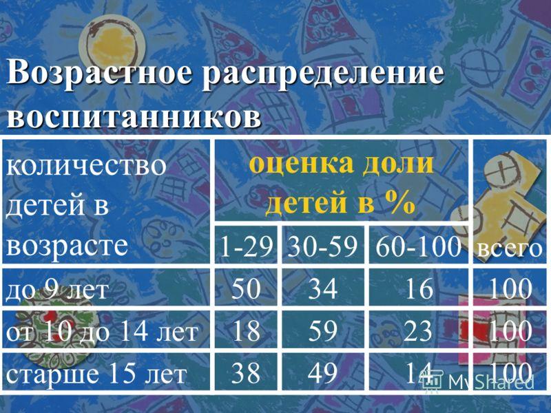 Возрастное распределение воспитанников количество детей в возрасте оценка доли детей в % всего 1-2930-5960-100 до 9 лет503416100 от 10 до 14 лет185923100 старше 15 лет384914100