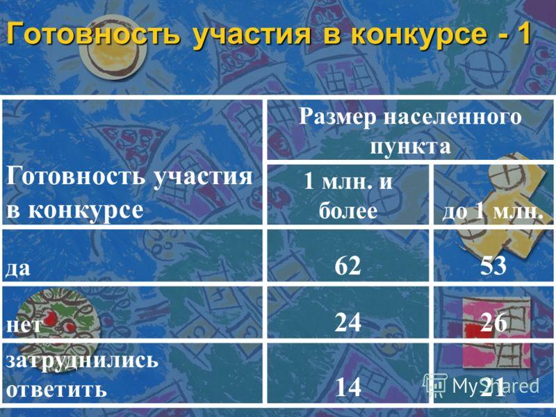 Готовность участия в конкурсе - 1 Готовность участия в конкурсе Размер населенного пункта 1 млн. и болеедо 1 млн. да 6253 нет 2426 затруднились ответить 1421