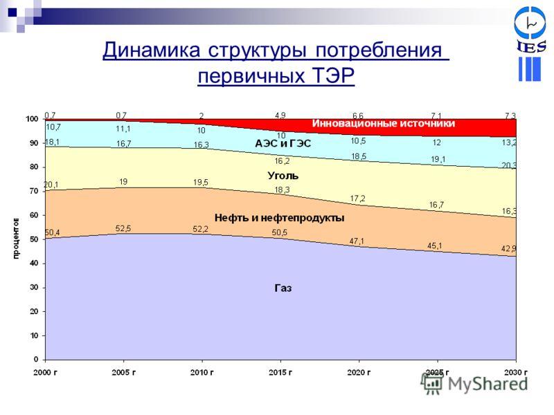 Динамика структуры потребления первичных ТЭР