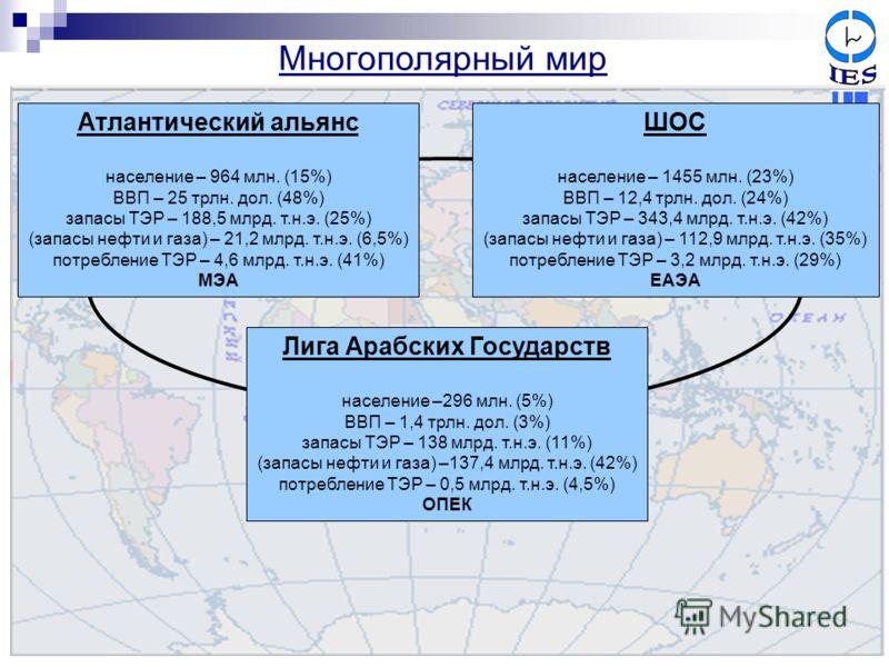 Многополярный мир Атлантический альянс население – 964 млн. (15%) ВВП – 25 трлн. дол. (48%) запасы ТЭР – 188,5 млрд. т.н.э. (25%) (запасы нефти и газа) – 21,2 млрд. т.н.э. (6,5%) потребление ТЭР – 4,6 млрд. т.н.э. (41%) МЭА ШОС население – 1455 млн.