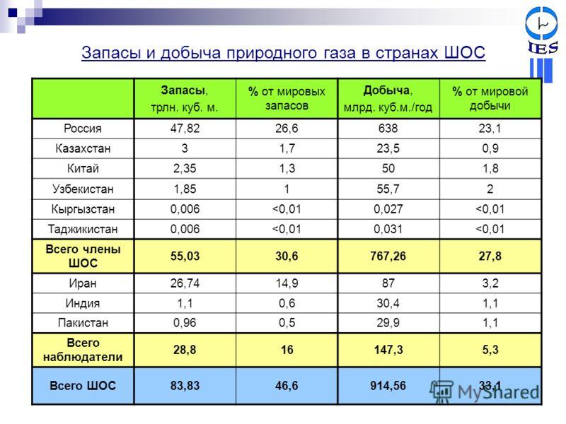 Запасы и добыча природного газа в странах ШОС Запасы, трлн. куб. м. % от мировых запасов Добыча, млрд. куб.м./год % от мировой добычи Россия47,8226,663823,1 Казахстан31,723,50,9 Китай2,351,3501,8 Узбекистан1,85155,72 Кыргызстан0,006