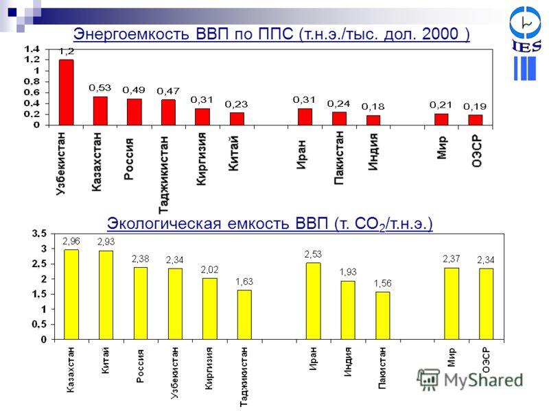 Энергоемкость ВВП по ППС (т.н.э./тыс. дол. 2000 ) Экологическая емкость ВВП (т. СО 2 /т.н.э.)
