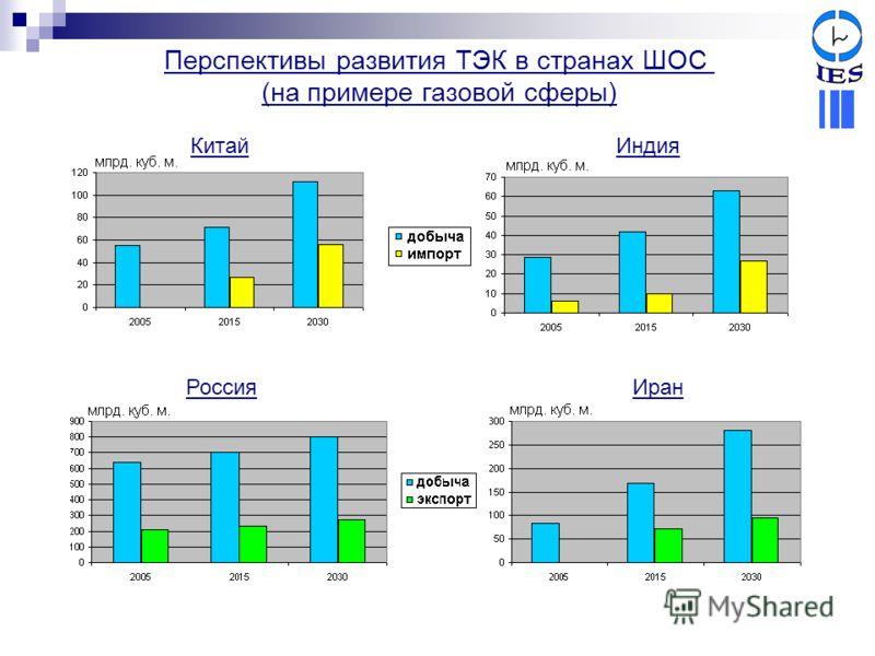 Перспективы развития ТЭК в странах ШОС (на примере газовой сферы) КитайИндия РоссияИран