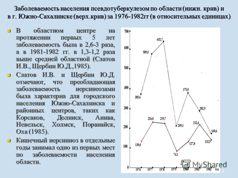3 Заболеваемость населения псевдотуберкулезом по области (нижн. крив) и в г. Южно-Сахалинске (верх.крив) за 1976-1982гг (в относительных единицах) В областном центре на протяжении первых 5 лет заболеваемость была в 2,6-3 раза, а в 1981-1982 гг. в 1,3
