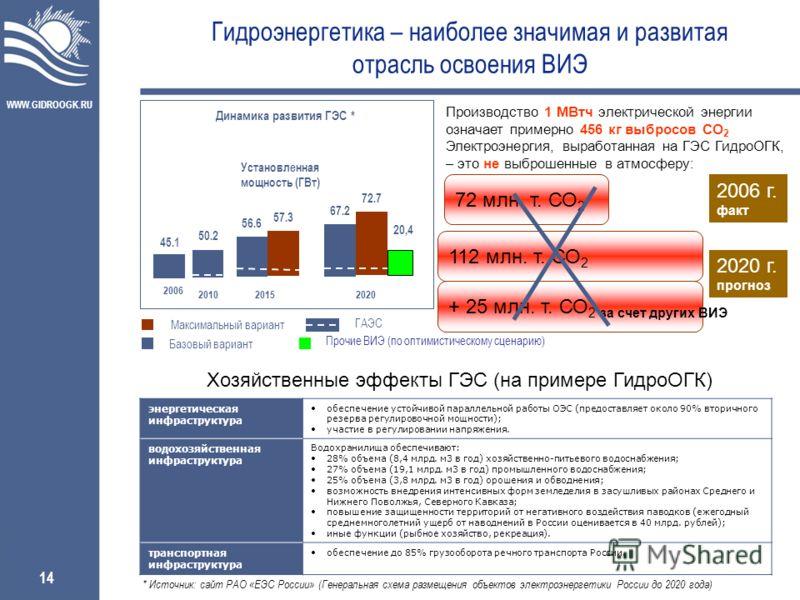 WWW.GIDROOGK.RU 14 + 25 млн. т. СО 2 за счет других ВИЭ Гидроэнергетика – наиболее значимая и развитая отрасль освоения ВИЭ Установленная мощность (ГВт) 2006 201020152020 45.1 50.2 56.6 67.2 Динамика развития ГЭС * 57.3 72.7 Базовый вариант Максималь