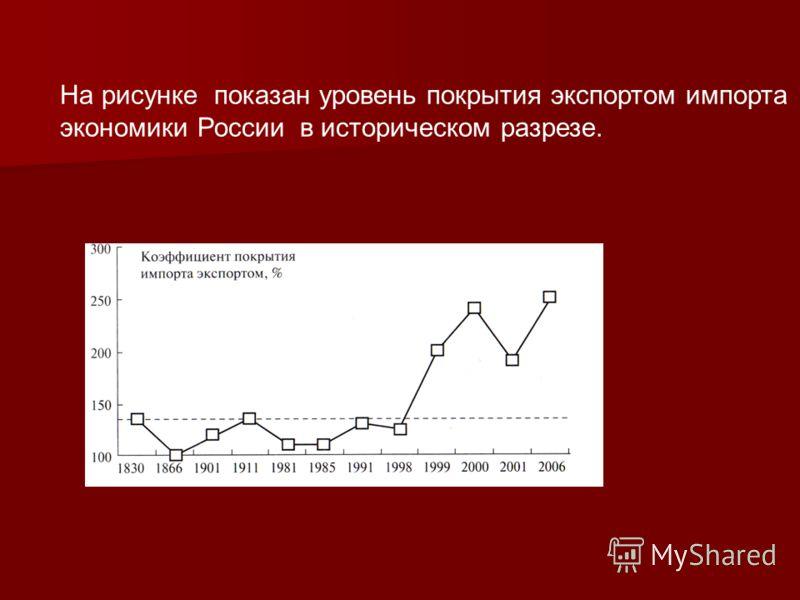 На рисунке показан уровень покрытия экспортом импорта экономики России в историческом разрезе.
