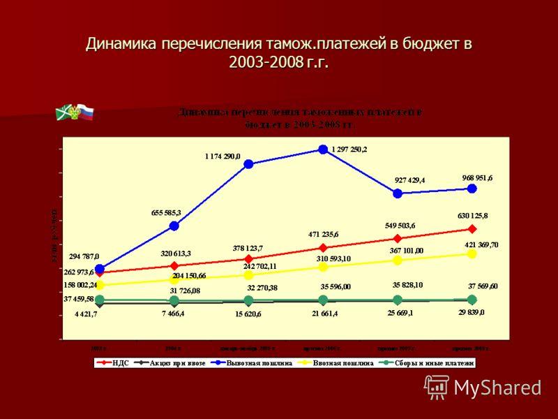 Динамика перечисления тамож.платежей в бюджет в 2003-2008 г.г.