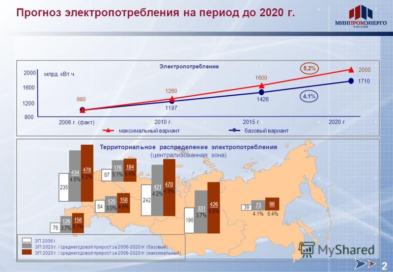 Прогноз электропотребления на период до 2020 г. 73 39 Территориальное распределение электропотребления (централизованная зона) 331 3.7% 196 126 3.7% 242 125 3.0% 434 4.5% 176 5.1% 84 235 87 Электропотребление 478 5.2% 184 5.4% 158 4.6% 470 4.9% 426 5
