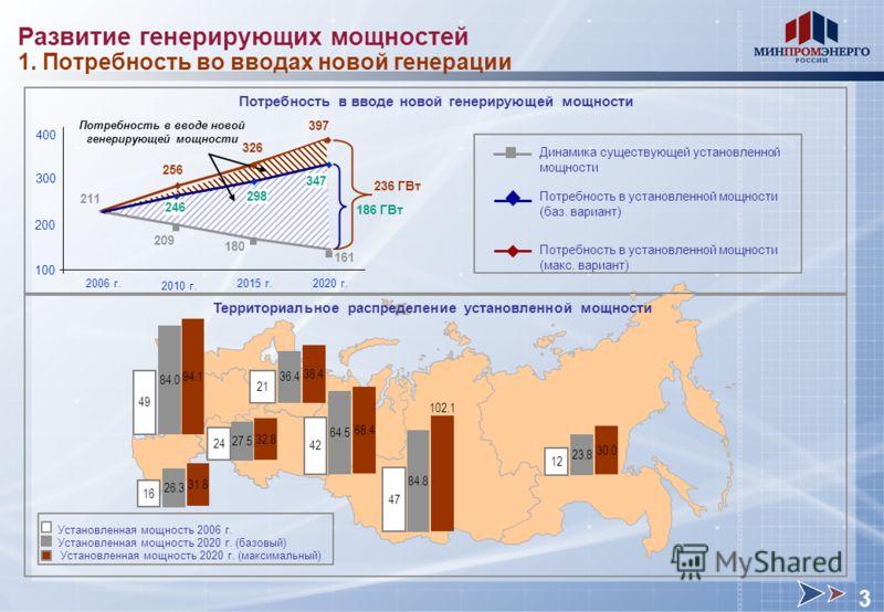 23.8 12 Территориальное распределение установленной мощности Установленная мощность 2006 г. Установленная мощность 2020 г. (базовый) 84.8 26.3 64.5 42 16 27.5 84.0 36.4 24 49 21 47 Установленная мощность 2020 г. (максимальный) 94.1 38.4 31.8 32.8 68.