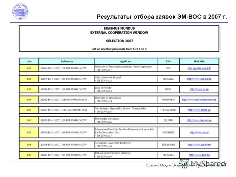Эрасмус Mундус Внешнее Окно Сотрудничества 7 Результаты отбора заявок ЭM-ВОС в 2007 г.
