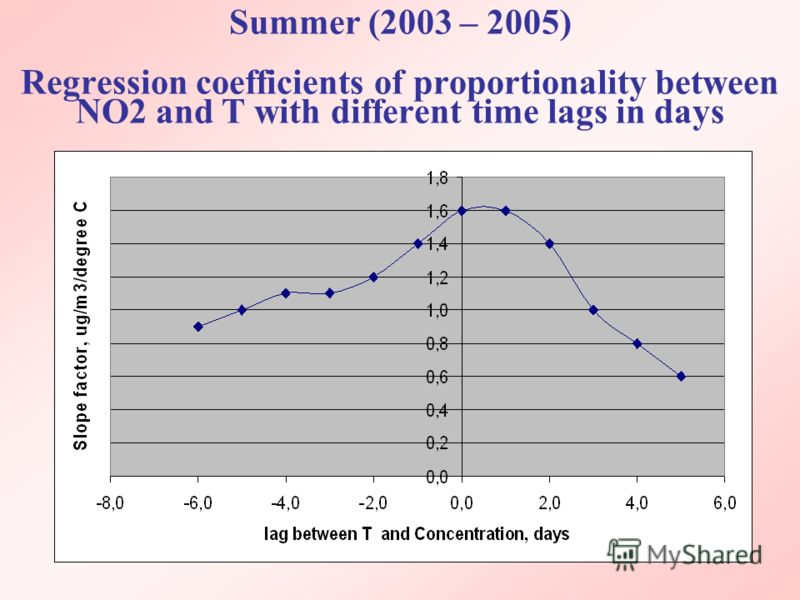Summer (2003 – 2005) Regression coefficients of proportionality between NO2 and T with different time lags in days