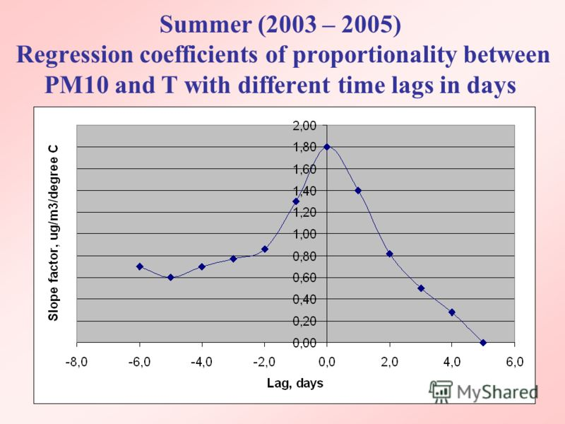 Summer (2003 – 2005) Regression coefficients of proportionality between PM10 and T with different time lags in days