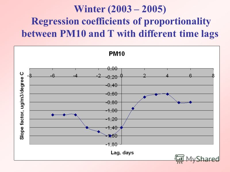 Winter (2003 – 2005) Regression coefficients of proportionality between PM10 and T with different time lags