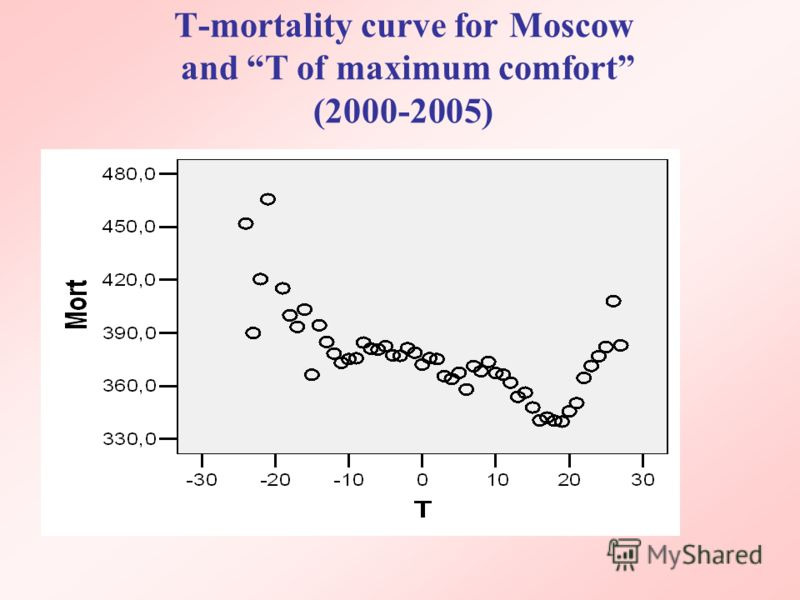Т-mortality curve for Moscow and T of maximum comfort (2000-2005)