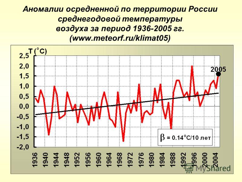 Аномалии осредненной по территории России среднегодовой температуры воздуха за период 1936-2005 гг. (www.meteorf.ru/klimat05)