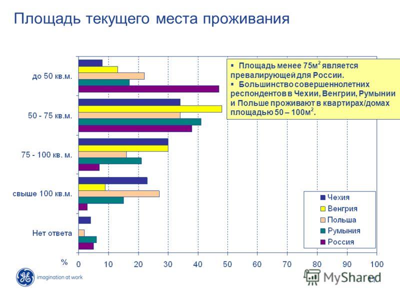 11 Площадь текущего места проживания Площадь менее 75м 2 является превалирующей для России. Большинство совершеннолетних респондентов в Чехии, Венгрии, Румынии и Польше проживают в квартирах/домах площадью 50 – 100м 2.