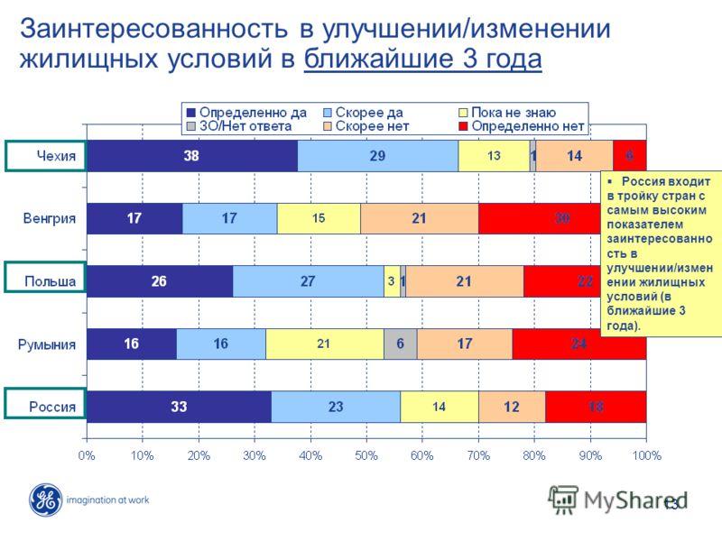 13 Заинтересованность в улучшении/изменении жилищных условий в ближайшие 3 года Россия входит в тройку стран с самым высоким показателем заинтересованно сть в улучшении/измен ении жилищных условий (в ближайшие 3 года).