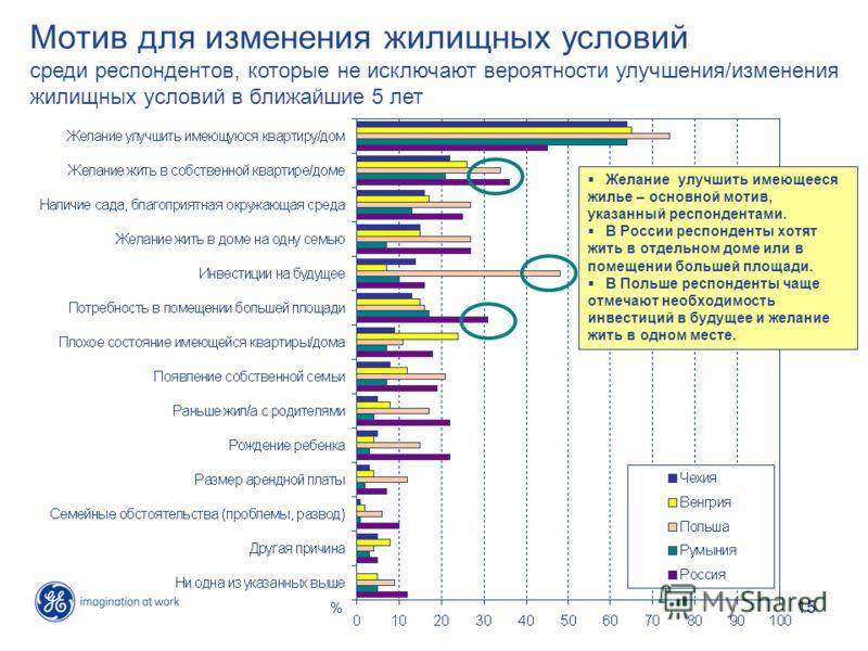 15 Мотив для изменения жилищных условий среди респондентов, которые не исключают вероятности улучшения/изменения жилищных условий в ближайшие 5 лет Желание улучшить имеющееся жилье – основной мотив, указанный респондентами. В России респонденты хотят