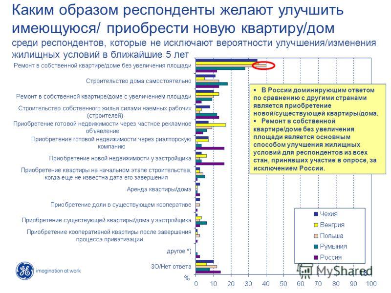 16 Каким образом респонденты желают улучшить имеющуюся/ приобрести новую квартиру/дом среди респондентов, которые не исключают вероятности улучшения/изменения жилищных условий в ближайшие 5 лет В России доминирующим ответом по сравнению с другими стр