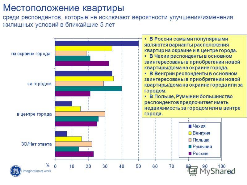 18 Местоположение квартиры среди респондентов, которые не исключают вероятности улучшения/изменения жилищных условий в ближайшие 5 лет В России самыми популярными являются варианты расположения квартир на окраине и в центре города. В Чехии респондент