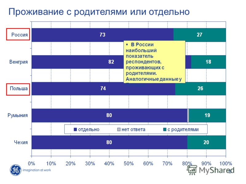 6 Проживание с родителями или отдельно В России наибольший показатель респондентов, проживающих с родителями. Аналогичные данные у Польши.