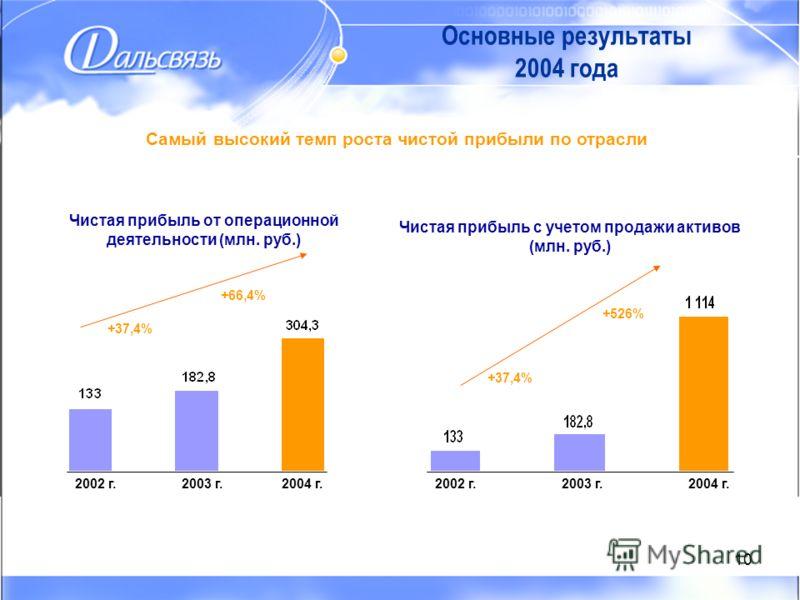 10 Самый высокий темп роста чистой прибыли по отрасли 2002 г.2003 г.2004 г. Чистая прибыль от операционной деятельности (млн. руб.) +37,4% +66,4% 2002 г.2003 г.2004 г. Чистая прибыль с учетом продажи активов (млн. руб.) +37,4% +526% Основные результа
