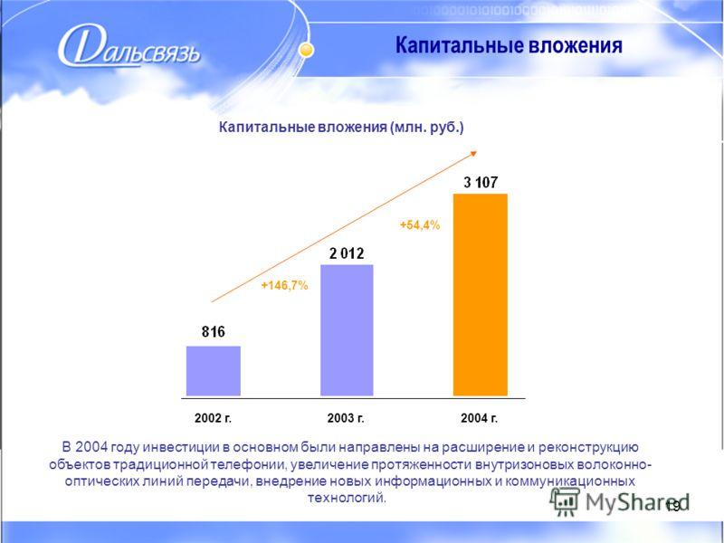 19 Капитальные вложения 2002 г.2003 г.2004 г. Капитальные вложения (млн. руб.) +146,7% +54,4% В 2004 году инвестиции в основном были направлены на расширение и реконструкцию объектов традиционной телефонии, увеличение протяженности внутризоновых воло