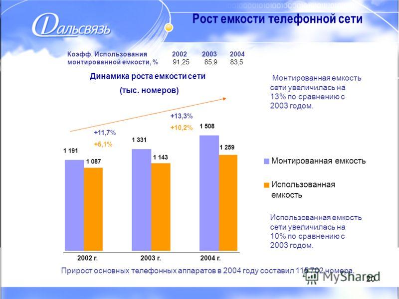 20 Монтированная емкость Использованная емкость Рост емкости телефонной сети 2002 г.2003 г.2004 г. 1 191 1 331 1 508 1 087 1 143 1 259 Динамика роста емкости сети (тыс. номеров) Монтированная емкость сети увеличилась на 13% по сравнению с 2003 годом.