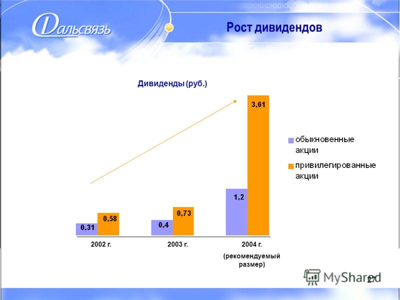 27 Рост дивидендов Дивиденды (руб.) 2002 г.2003 г.2004 г. (рекомендуемый размер)