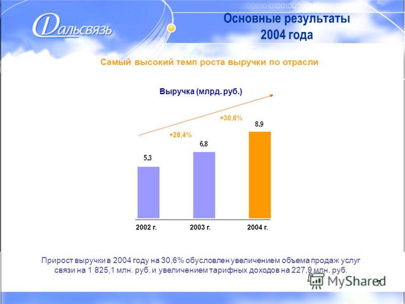 7 Самый высокий темп роста выручки по отрасли 2002 г.2003 г.2004 г. +28,4% +30,6% Выручка (млрд. руб.) Прирост выручки в 2004 году на 30,6% обусловлен увеличением объема продаж услуг связи на 1 825,1 млн. руб. и увеличением тарифных доходов на 227,9