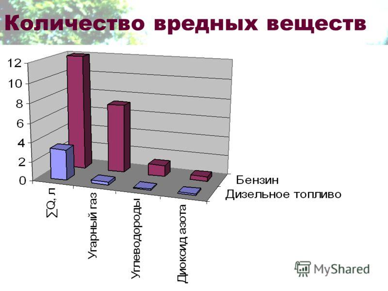 Количество вредных веществ