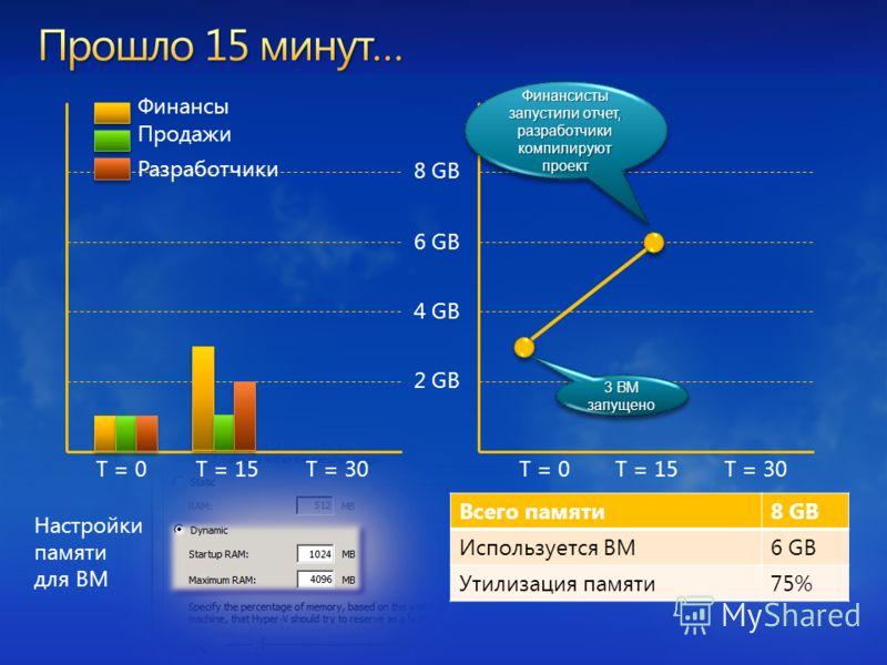 8 GB 6 GB 4 GB 2 GB Финансы Разработчики Продажи T = 0T = 15T = 30T = 0T = 15T = 30 3 ВМ запущено Всего памяти8 GB Используется ВМ6 GB Утилизация памяти75% Настройки памяти для ВМ Финансисты запустили отчет, разработчики компилируют проект