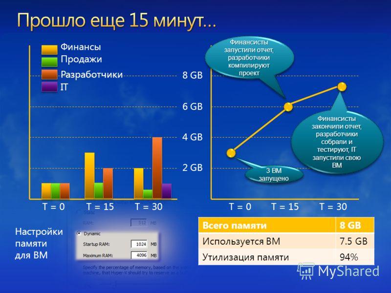 8 GB 6 GB 4 GB 2 GB Финансы Разработчики Продажи T = 0T = 15T = 30T = 0T = 15T = 30 Всего памяти8 GB Используется ВМ7.5 GB Утилизация памяти94% Настройки памяти для ВМ Финансисты запустили отчет, разработчики компилируют проект 3 ВМ запущено Финансис