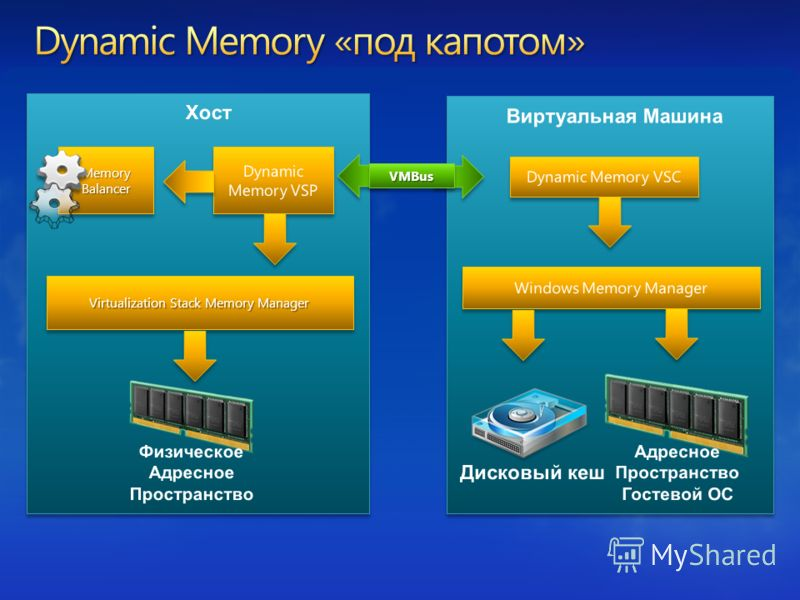 Memory Balancer Virtualization Stack Memory Manager VMBusVMBus