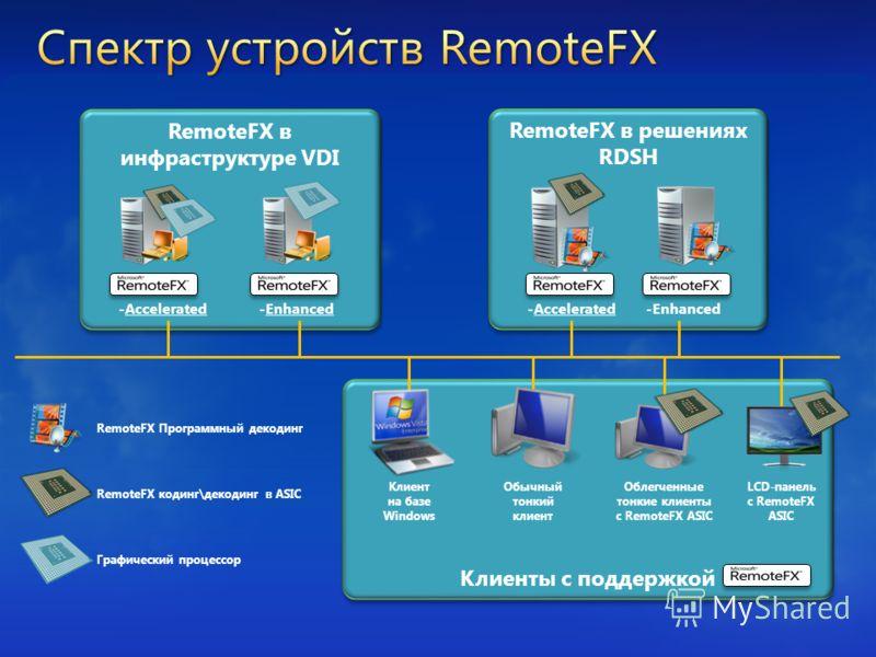 Клиенты с поддержкой RemoteFX в инфраструктуре VDI -Accelerated-Enhanced RemoteFX кодинг\декодинг в ASIC Графический процессор Клиент на базе Windows Обычный тонкий клиент Облегченные тонкие клиенты с RemoteFX ASIC LCD-панель с RemoteFX ASIC RemoteFX