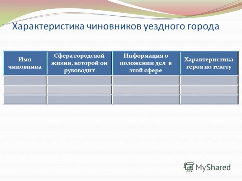 Характеристика чиновников уездного города Имя чиновника Сфера городской жизни, которой он руководит Информация о положении дел в этой сфере Характеристика героя по тексту