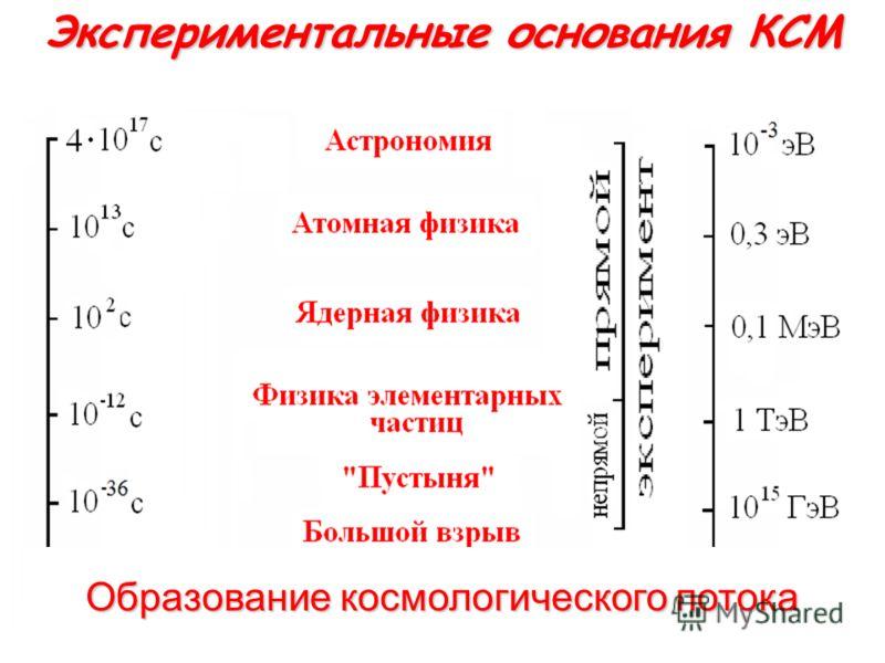 Экспериментальные основания КСМ Образование космологического потока