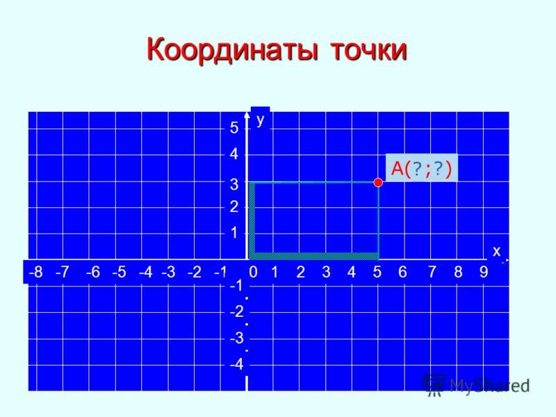 -8 -7 -6 -5 -4 -3 -2 -1 0 1 2 3 4 5 6 7 8 9 5 4 3 2 1 -2 -3 -4 х у Координаты точки А(5;3) ? ?