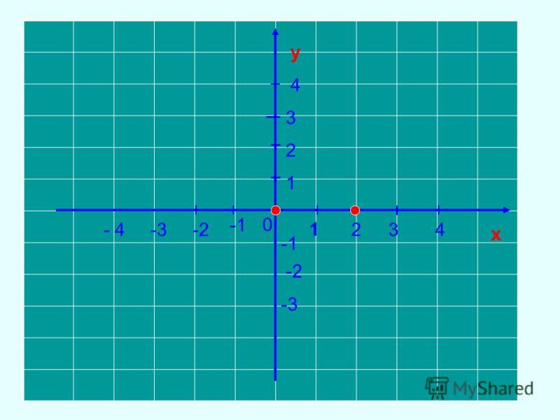 х у 0 1 234 -2-3- 4 1 2 3 4 -2 -3