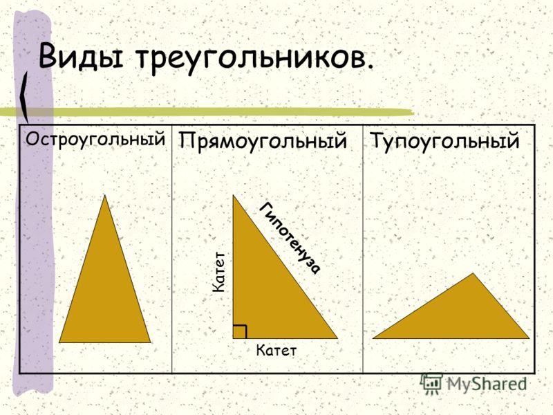 Виды треугольников. Остроугольный ПрямоугольныйТупоугольный Гипотенуза Катет